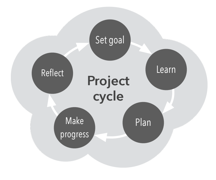 Self-Directed Learning Cycle